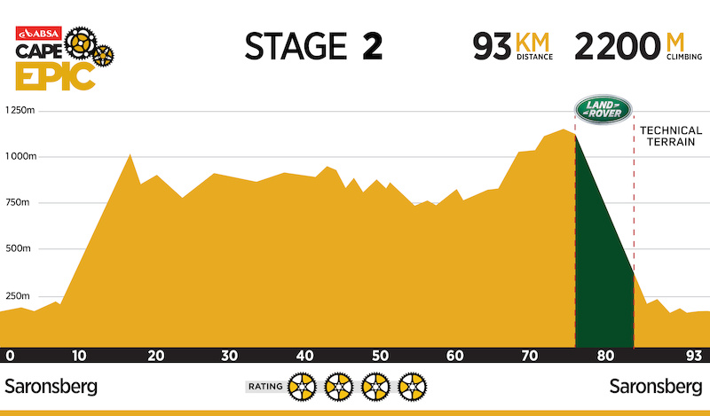 Absa Cape Epic 2016