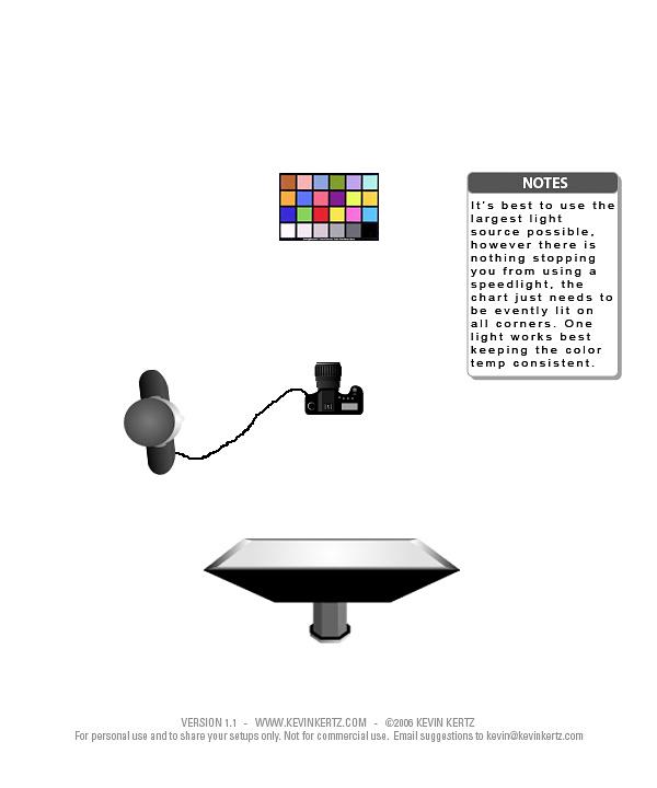 Basic Camera and Light setup