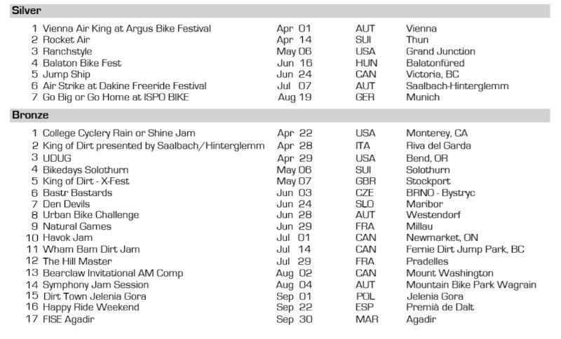 Overview FMB World Tour Silver and Gold events