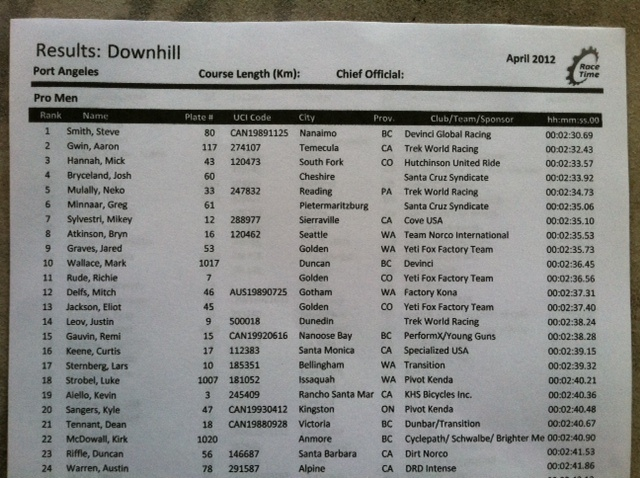 Men s results