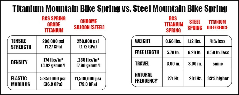 Renton Coil Spring ti vs steel graphic