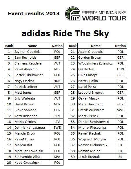 www.adidasridethesky.com