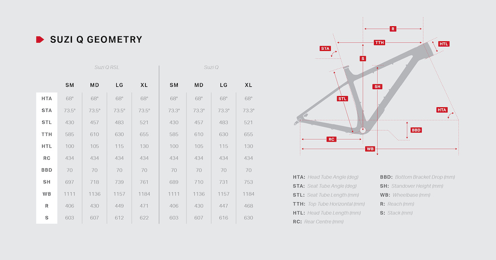 Suzi Q geometry chart
