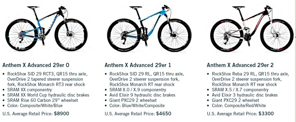 Anthem X  Advanced  29er 0, 1 and 2