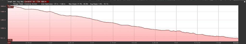 Iron Mtn. Profile - Metric