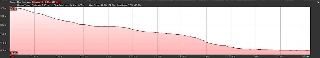 Windy Canyon Profile - Metric