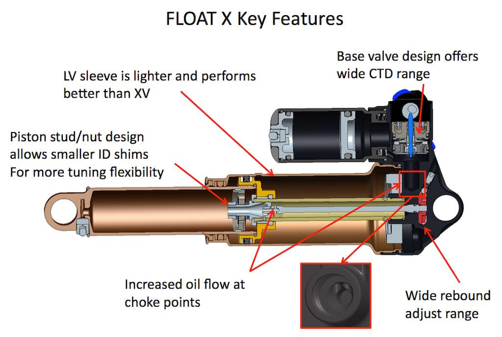 Fox float service manual