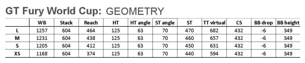 GT 2014 Fury World Cup geometry