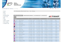 Results: Mens Junior World Championship