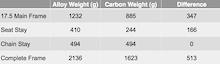 Trek Remedy carbon 29 frame weight