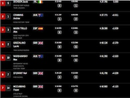 Results: World Cup DH Mont Sainte Anne - Qualifying