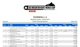 Results: Windham World Cup DH - Timed Training