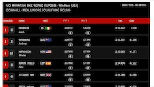 Results: Windham DH World Cup - Qualifying