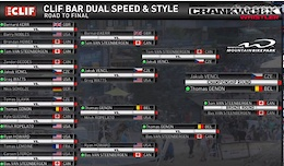 CLIF Bar Dual Speed and Style: Crankworx Whistler 2016 - Results