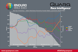 Enduro World Series Round 3 - Results Analysis