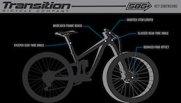 Lars N Bars Explains Transition's SBG Geometry - Video
