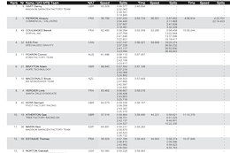 Timed Training Results: La Bresse DH World Cup 2018
