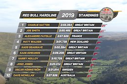 Results: Qualifying - Hardline 2019