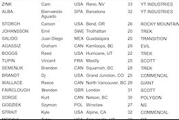 Final Results - Red Bull Rampage 2019