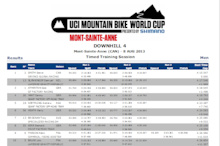 Qualifying Results - Mont Saint Anne World Cup