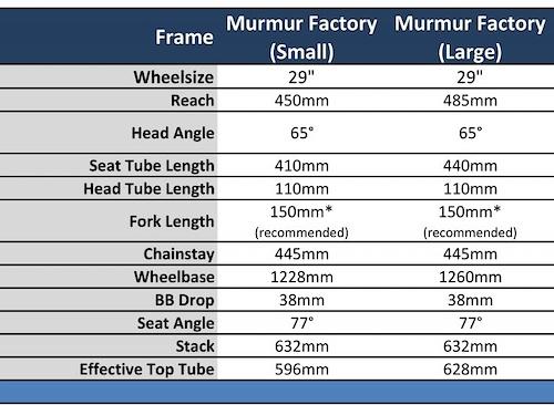 Starling Cycles Murmur Factory Geometry