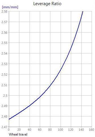 Starling Murmur Leverage ratio