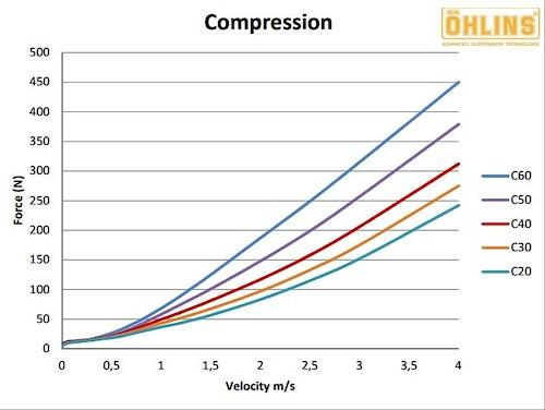 Ohlins Compression graph