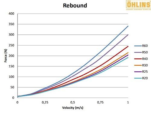 Ohlins Rebound graph