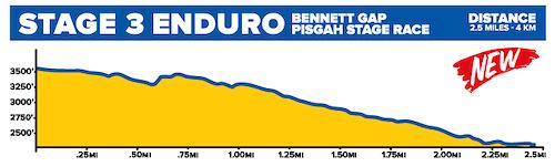 2019 Pisgah Stage Race