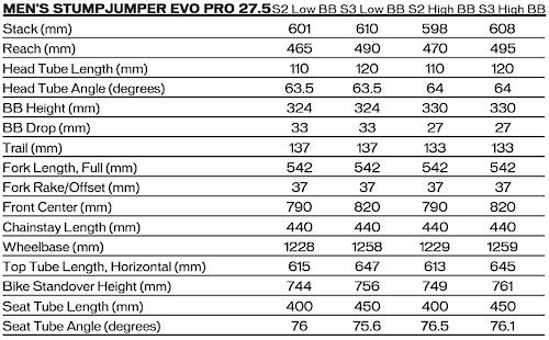 Specialized Stumpjumper EVO Carbon