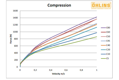 hlins TTX22M MTB Compression Tunes