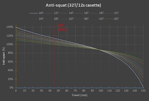 Antidote Carbonjack 29 Anti-Squat
