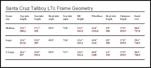 Geometrey
