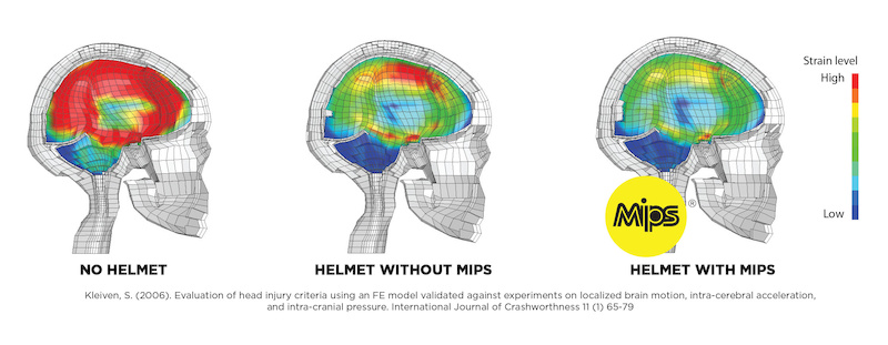 Test results from analysis of MIPS equipped helmet