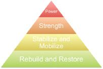 Performance Pyramid