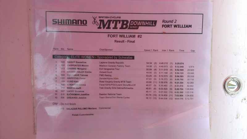 BDS 2 Womens Results