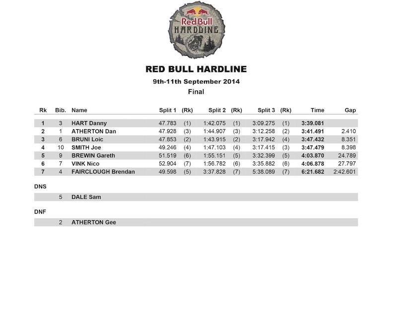 Red Bull Hardline 2014