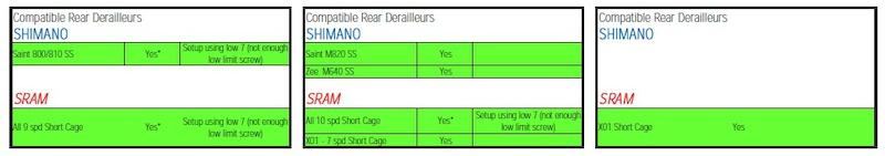 OneUP DH Block chart