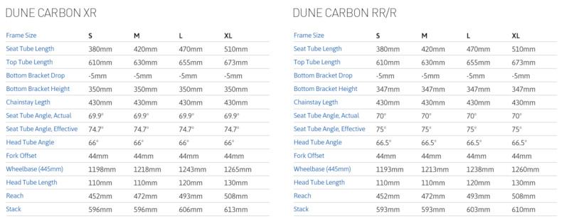 Dune Carbon