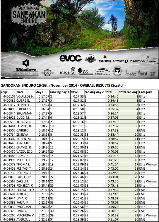 Sandokan Enduro 2014 Results