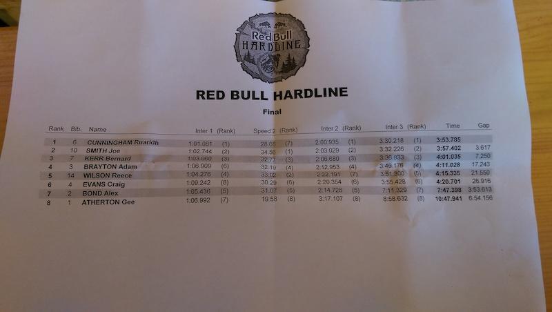 Red Bull Hardline Results
