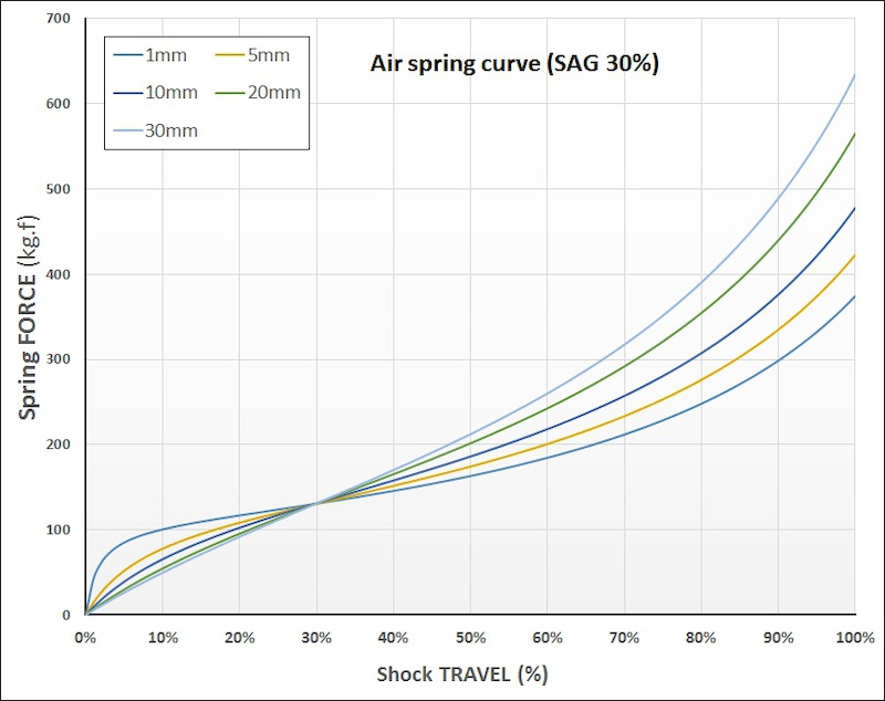 Effect of negative chamber volume length in the air spring curve. Bigger negative chambers EVOL Debonair Vivid are more sensitive in the first 1 3 of the travel and have more mid stroke support. Thus they need more force to fully to bottom-out.