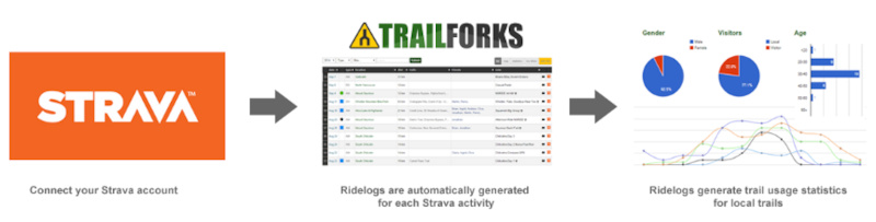 Trail usage statistics