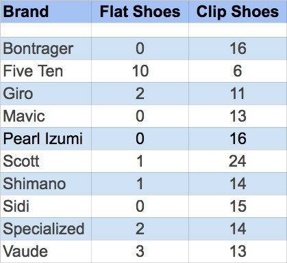 Flat or Clipless Shoes