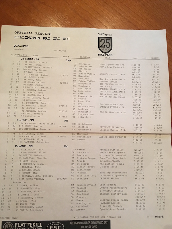 Qualifying Killington GRT Round 4