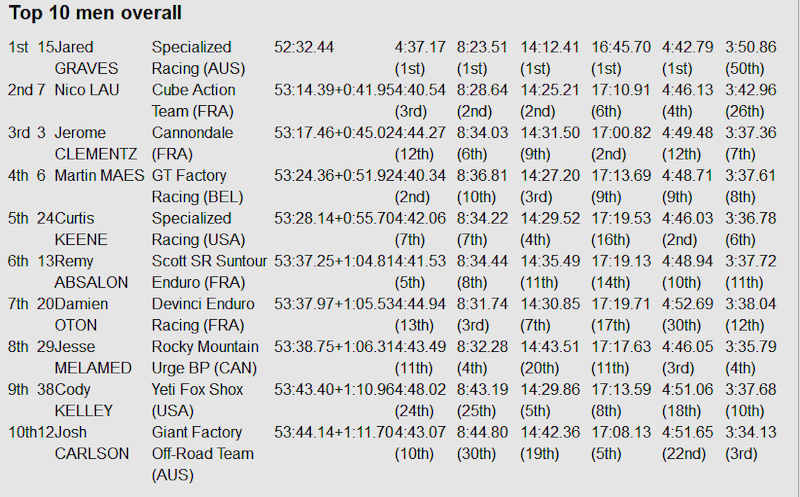 EWS Aspen final results