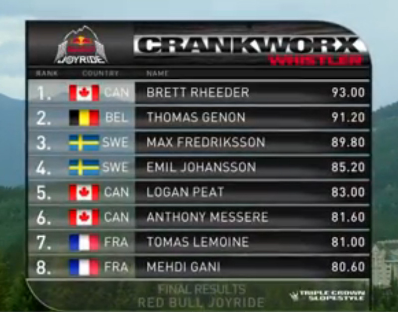 Red Bull Joyride final results
