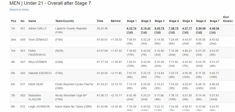 U21 Men Top 8 after stage 7 round 8 EWS 2016