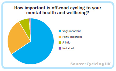 Cycling UK's Off-Road Report 2017