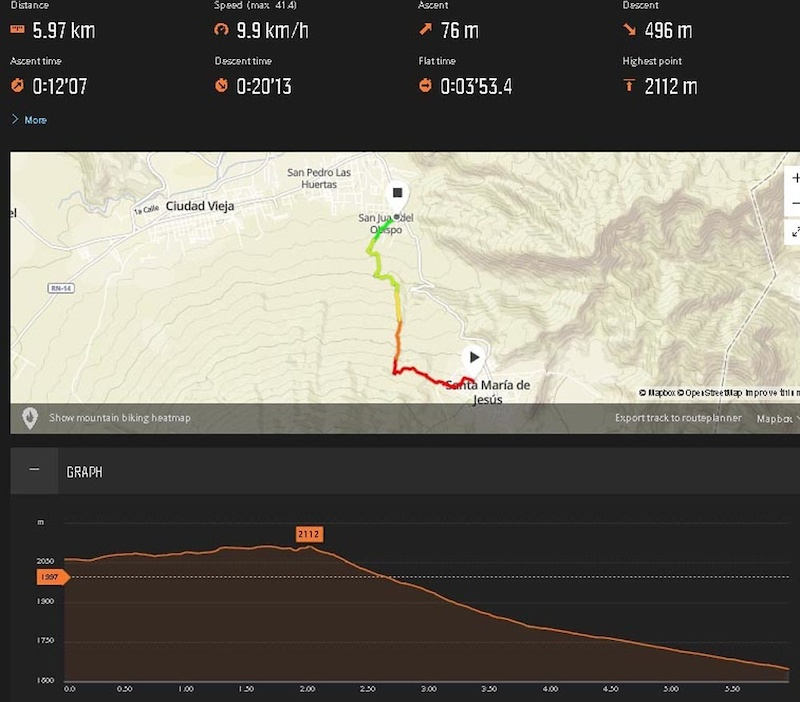 Basic map of our rides on Volcan Agua